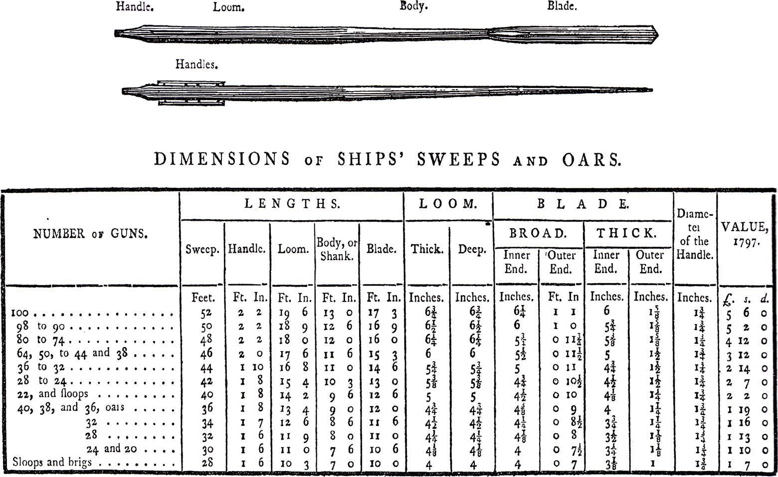 Ships Oars - Steel